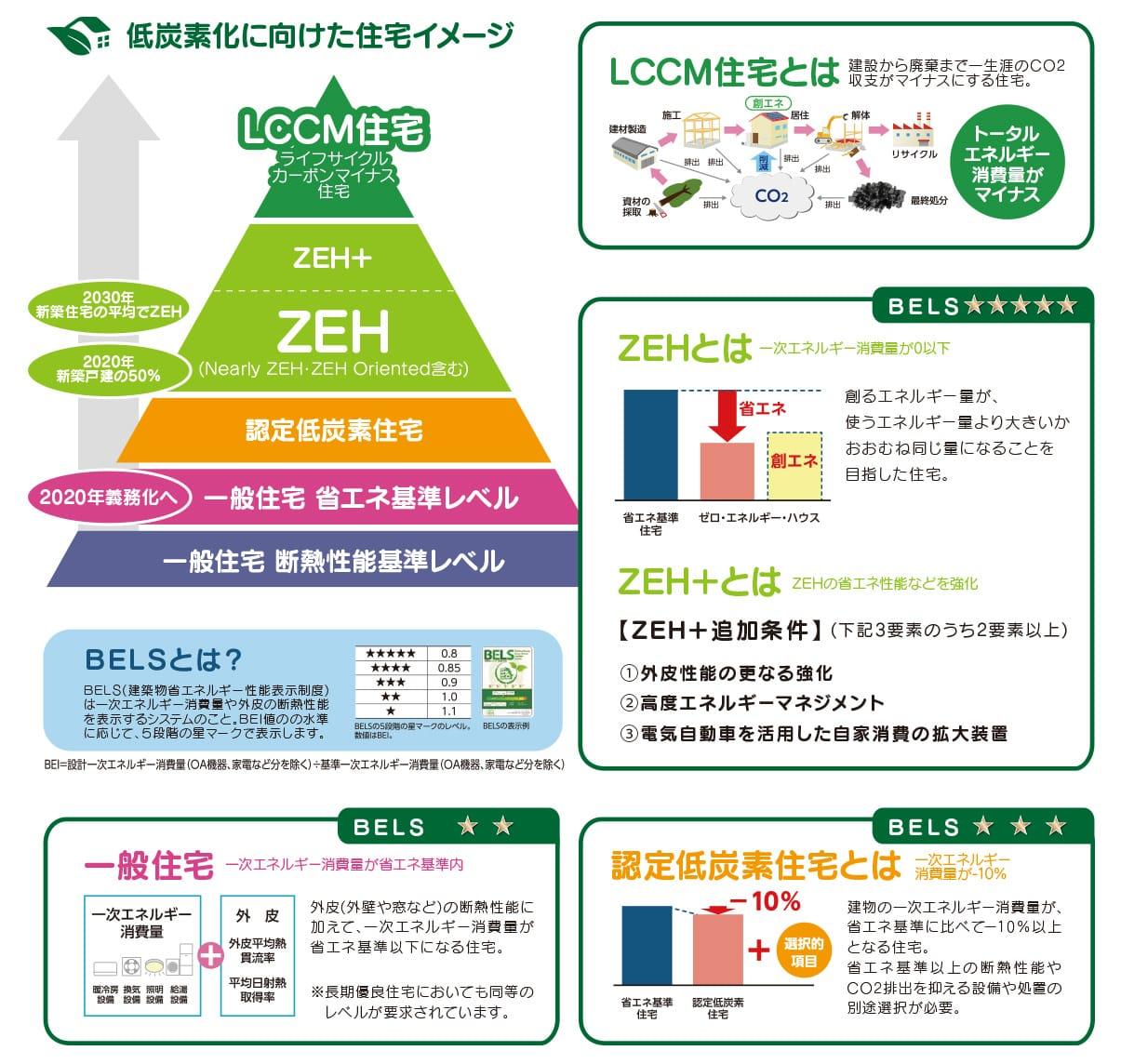 低炭素化に向けた住宅イメージ
